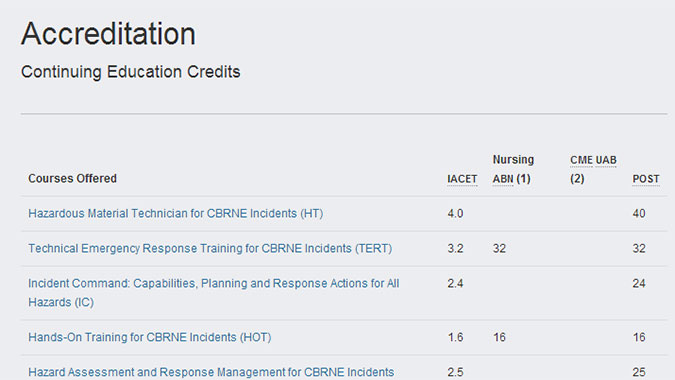 CDP Continuing Education Credits List